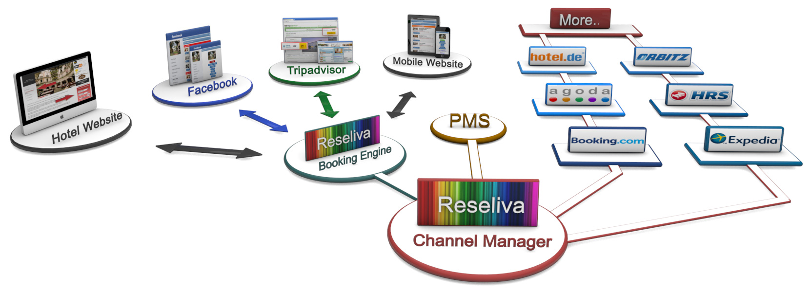 The Channel Manager Online Booking Channel List Reseliva